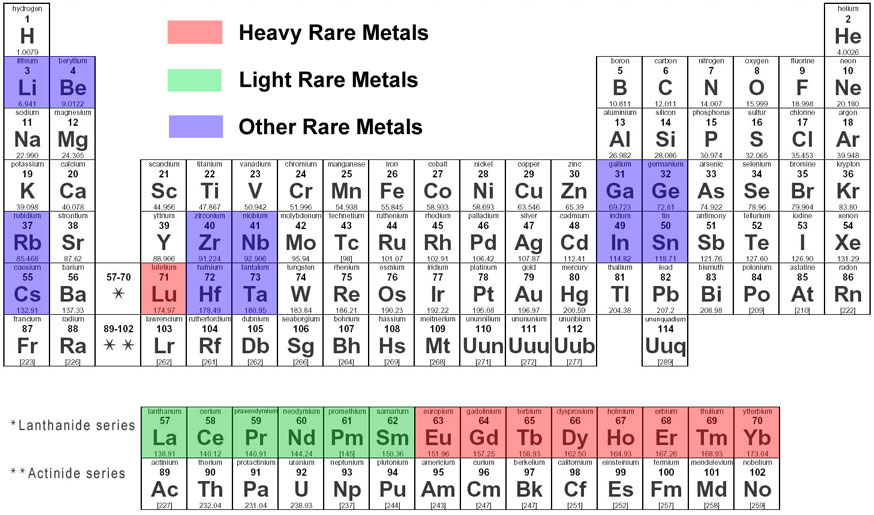 rare earth elements periodic table metals ranijarkaswordpresscom - Periodic Table Metals